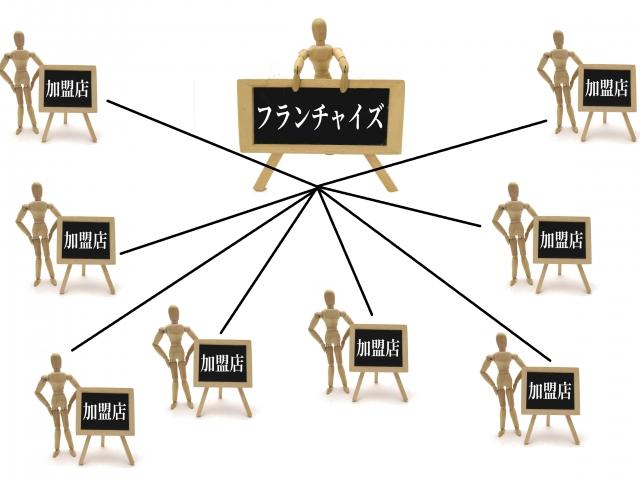 フランチャイズ(FC)とは?意味や仕組みを分かりやすく初心者向けに解説