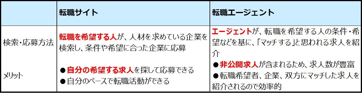 【性別・年代別】転職サイトのおすすめ10選と選び方